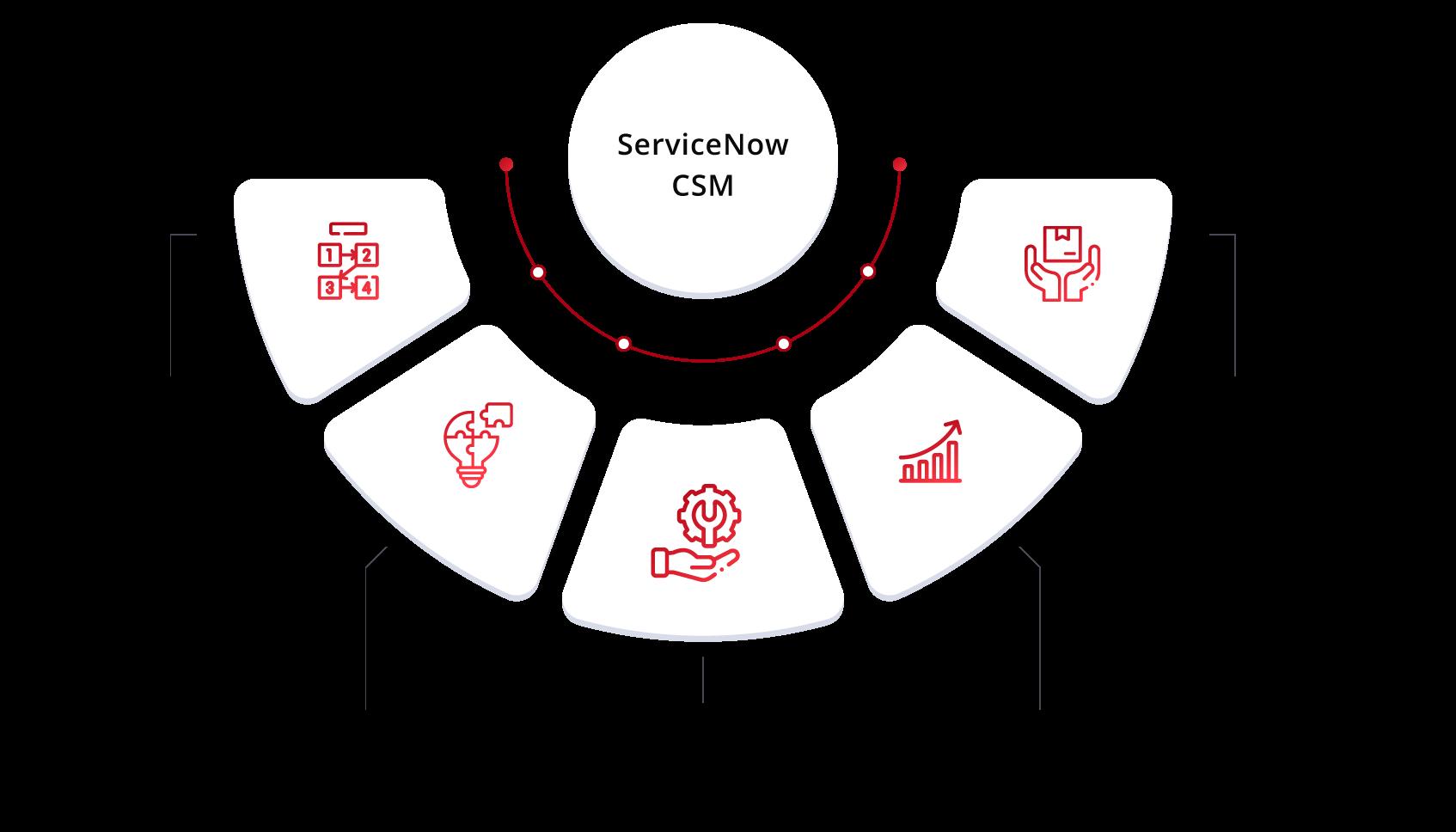 img-servicenow-csm-qbrainx-benefits