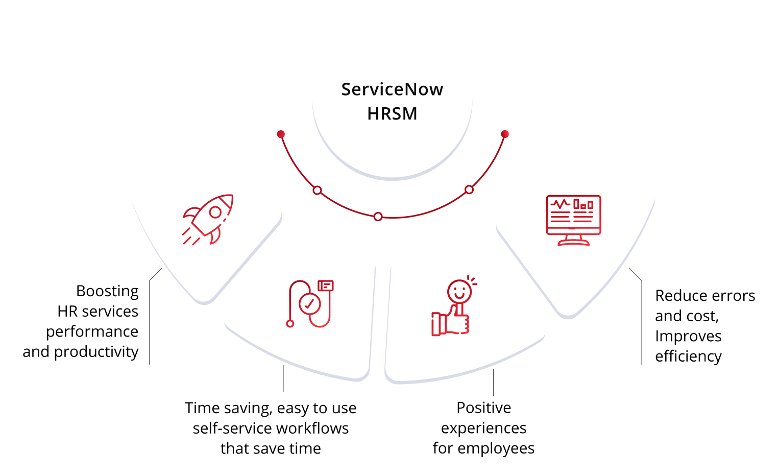 img-servicenow-hrsm-qbrainx-benefits