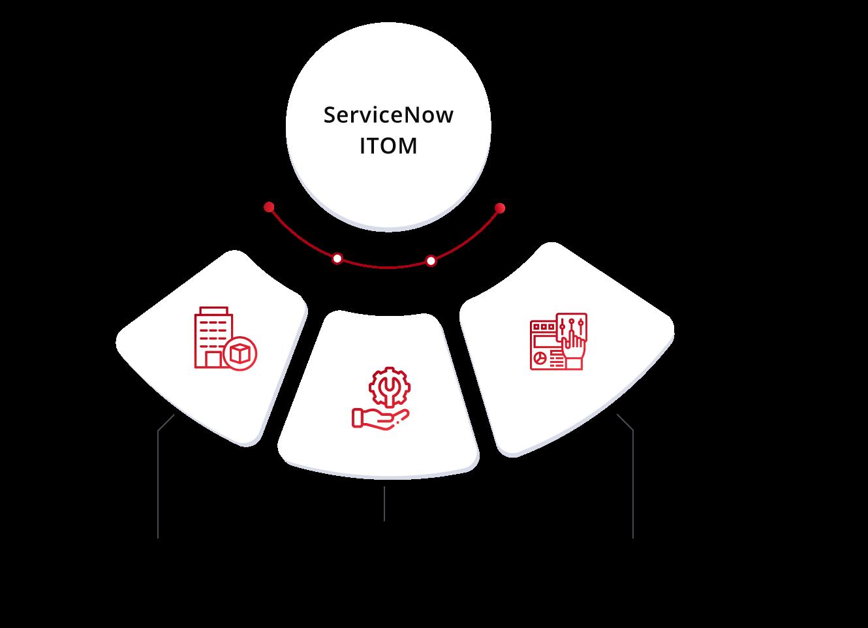 img-servicenow-itom-qbrainx-benefits