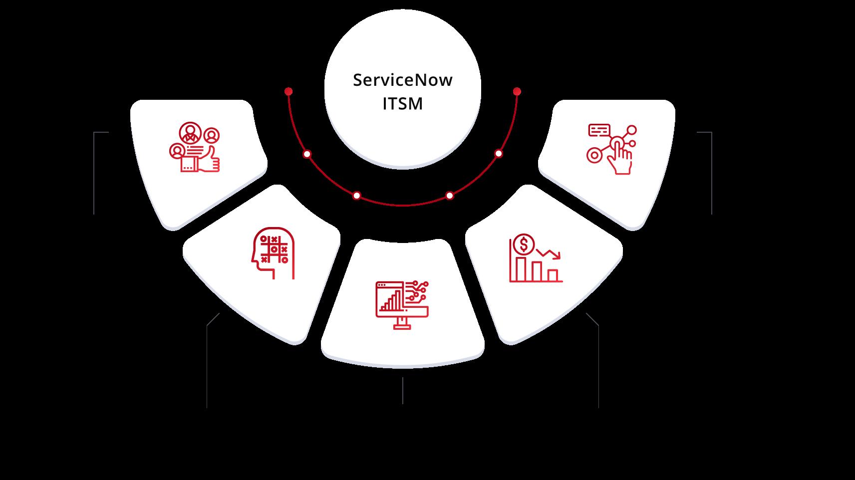 img-servicenow-itsm-benefits-qbrainx