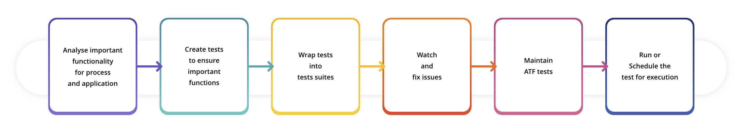 img-blog-automated-testing-benefits-servicenow-post