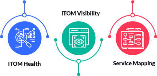 Blog ITOM Features