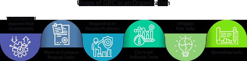 GRC Usage