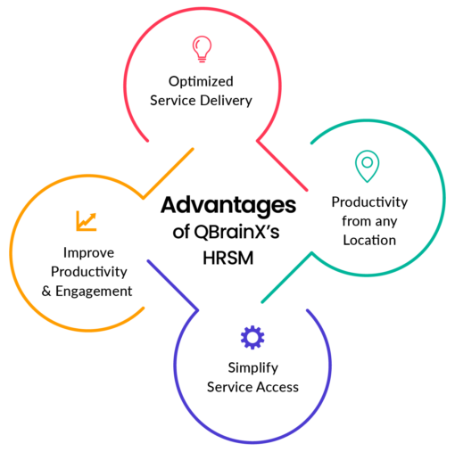 qbrainx-servicenow-hrsm-features