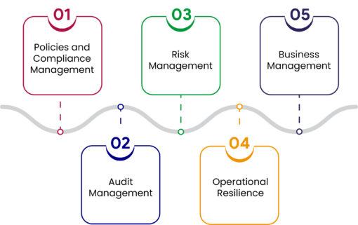 Governance Risk Compliance process