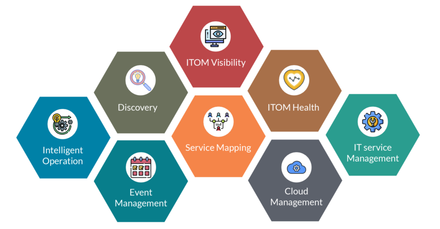ITOM blog Features